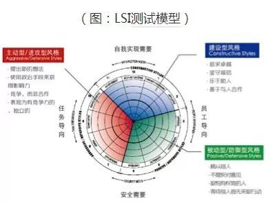 LSI测试模型